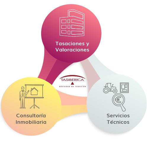 Tasaciones y Valoraciones, Servicios técnicos y consultoría inmobiliaria